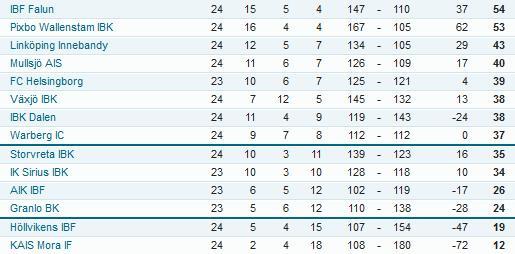Superliigan tilanne 22.02.2015. Taulukko: everysport.com