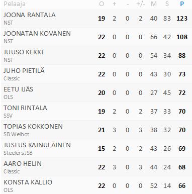 Tilastot: Floorball.fi