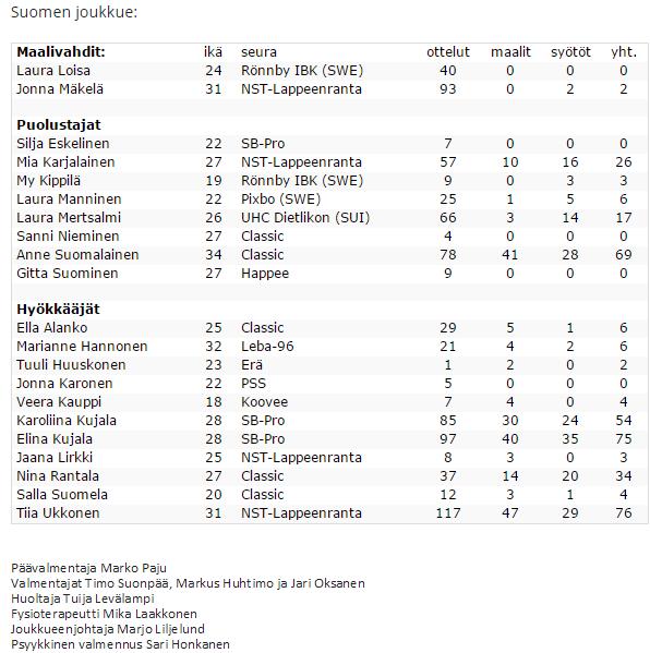 Suomen naisten salibandymaajoukkue