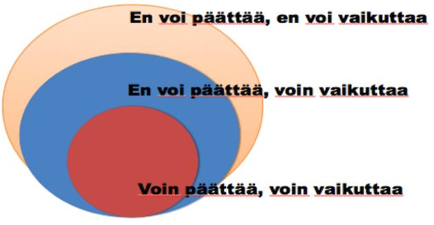 Huomion ja tarkkaavaisuuden suuntaaminen niihin asioihin, joihin voit itse vaikuttaa. Mukailtu lähteestä Liukkonen, Jaakkola & Kataja 2006.