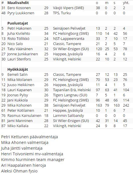 Suomen maajoukkue valinnat