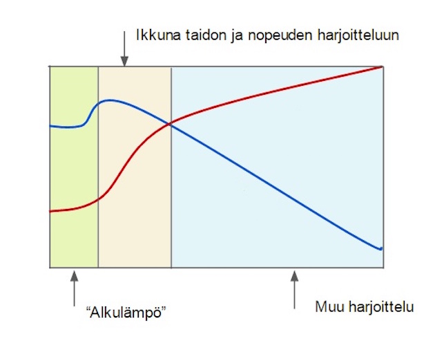 Kuva on Cal Dietzin Speed and Skill optimization -artikkelista. Kuvassa esitetty nopeuden ja taidon harjoittelun ikkuna.