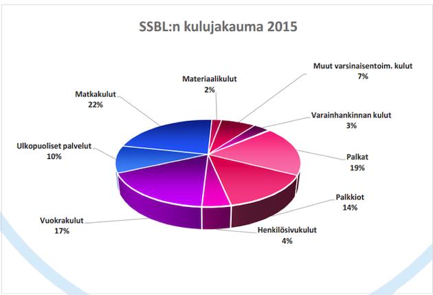 KUVA 1. SSBL Ry:n kulujakaumaennuste vuodelle 2015 (SSBL ry talousarvio 2015).