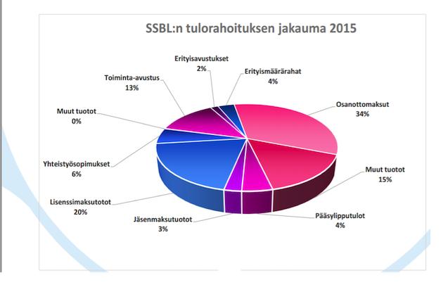 KUVA 2. SSBL Ry:n tulorahoituksen jakaumaennuste vuodelle 2015 (SSBL ry talousarvio 2015).
