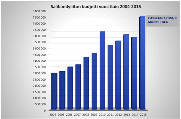 KUVA 3. SSBL Ry:n budjetin kehittyminen 2004–2015 (SSBL ry talousarvio 2015).