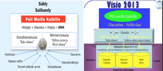 KUVA 4. Suomen Salibandyliitto ry:n strategia 2006 sekä strategia vuosille 2007–2013.