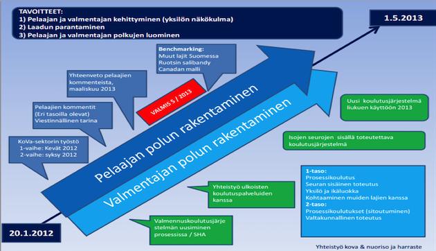KUVA 6. Salibandypelaaja- ja valmentajapolun rakennusprosessi (Suomen Salibandyliiton huippu-urheilun strategiapäivitys 2014).