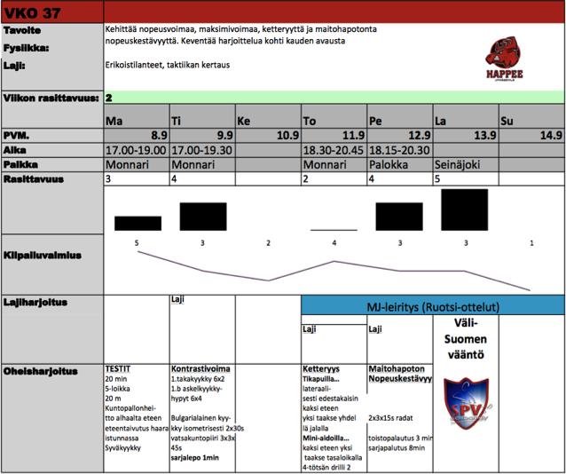 Kuva 3. Happeen miesten edustusjoukkueen harjoitusviikko kilpailuun valmistavalta kaudelta 2014-2015.